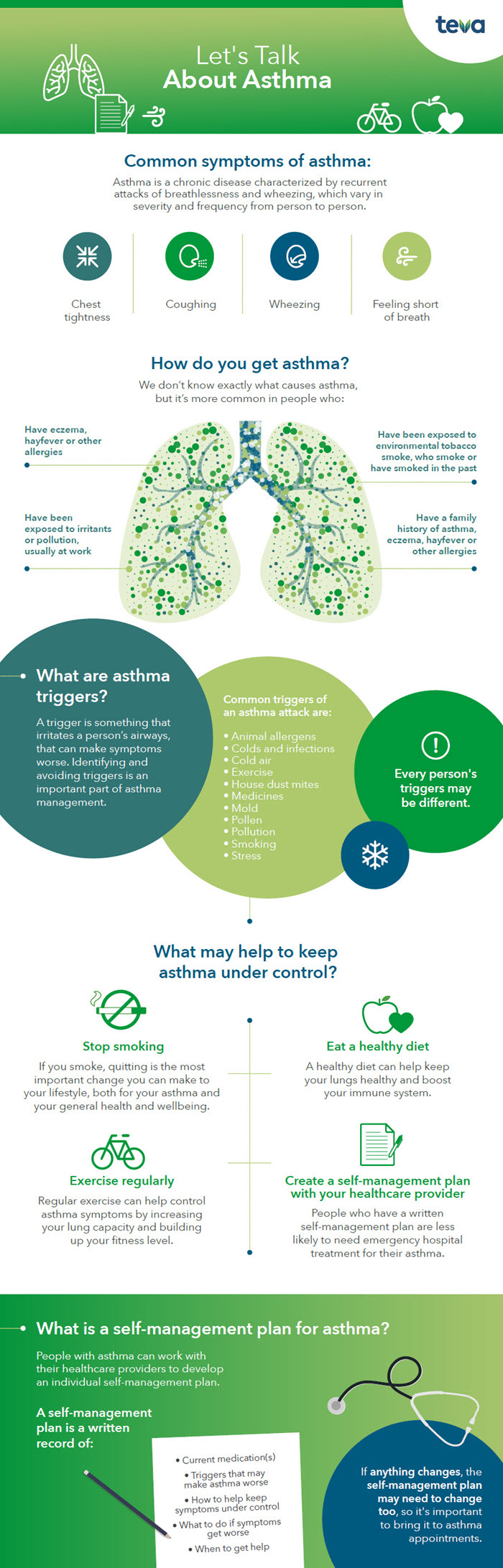 Let's talk about asthma infogrpahic