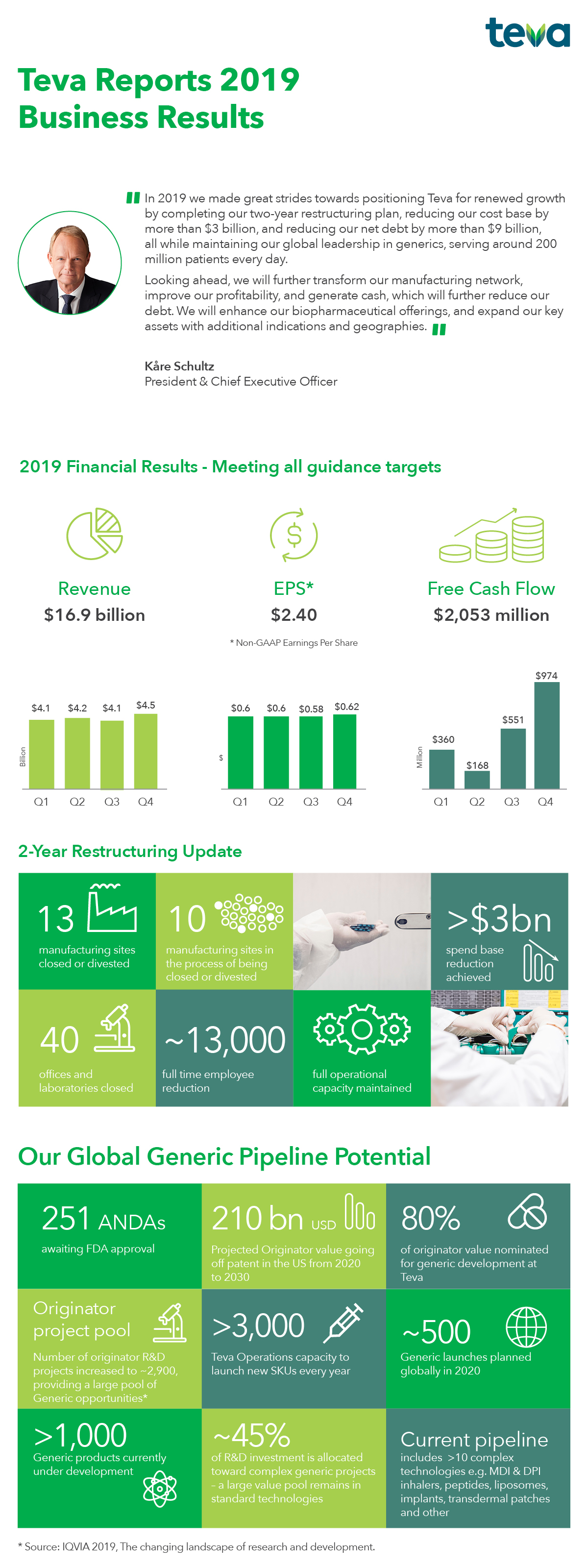 Teva Earnings Highlights Infographic